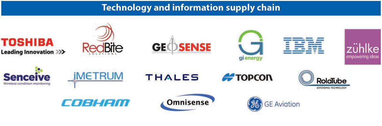 CSIC Industry Partners - tech