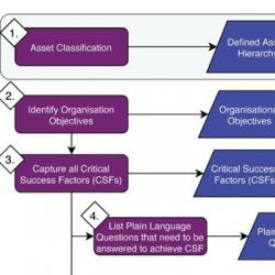 Read more at: Line of sight: an asset management methodology to support organisational objectives